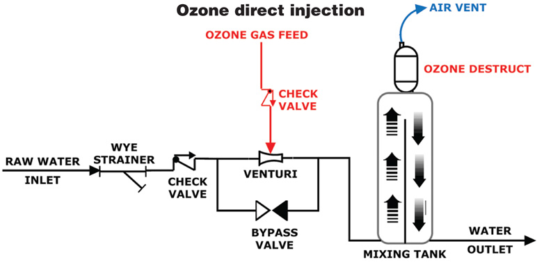 Ozone – A Powerful Tool - WCP Online