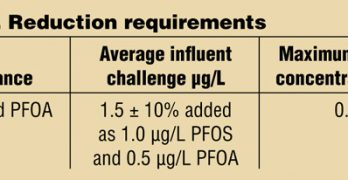 PFOA and PFOS Reduction