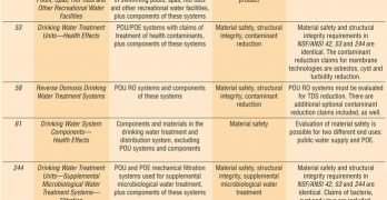 Membrane Technologies and the NSF/ANSI Drinking Water Standards