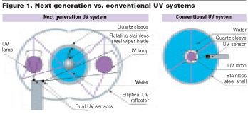 What to Look for When Choosing  a UV System for Your Home
